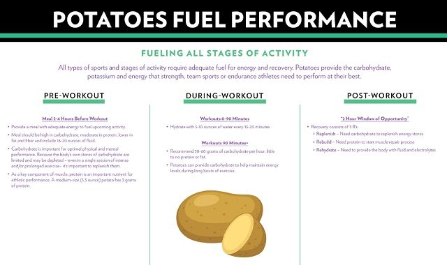 Infographic describing how to fuel your body with potatoes pre-workout, during-workout and post-workout