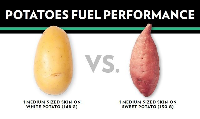 Sample of a Sweet Potato vs Potato Ad Sample